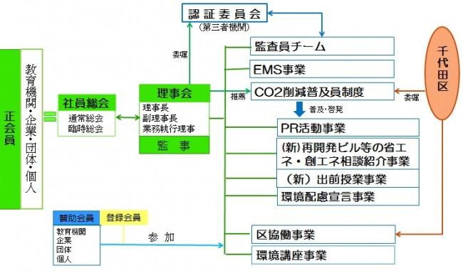 一社_組織図4